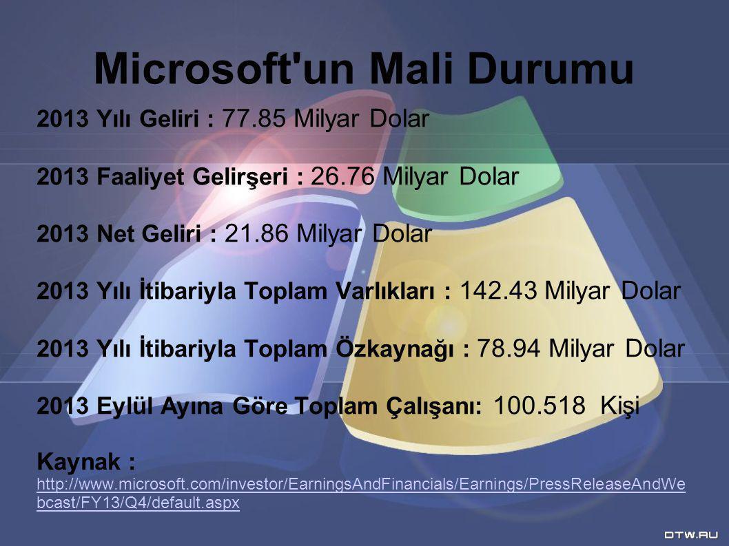 Microsoft un Mali Durumu