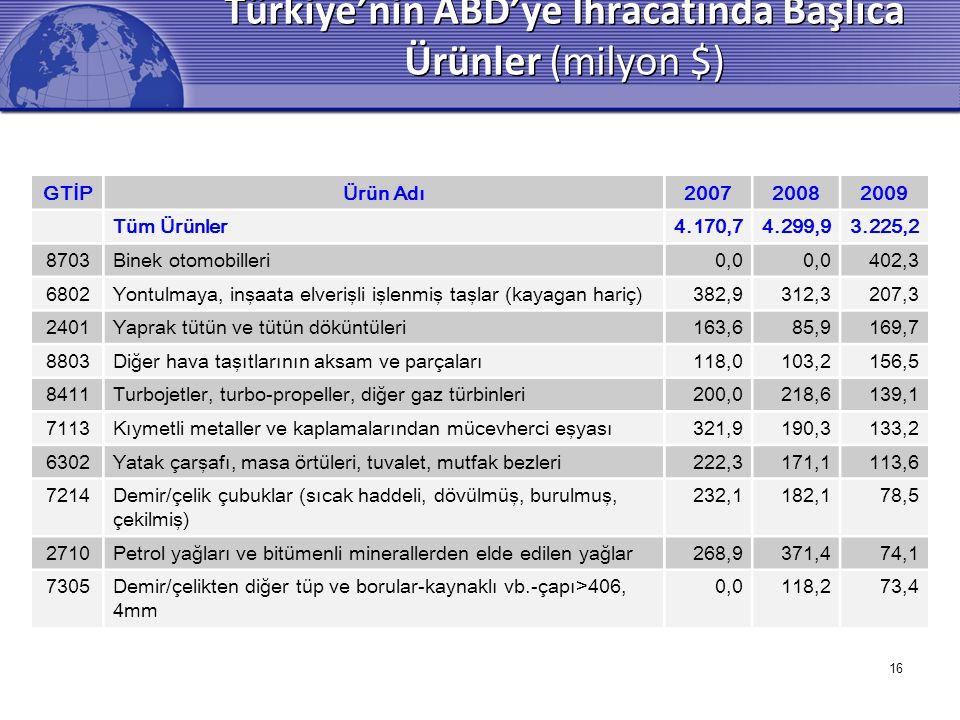 Türkiye'nin ABD'ye İhracatında Başlıca Ürünler (milyon $)