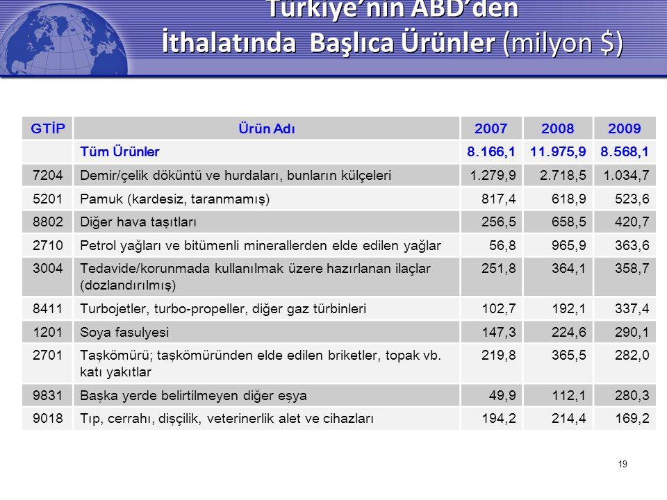 Türkiye'nin ABD'den İthalatında Başlıca Ürünler (milyon $)