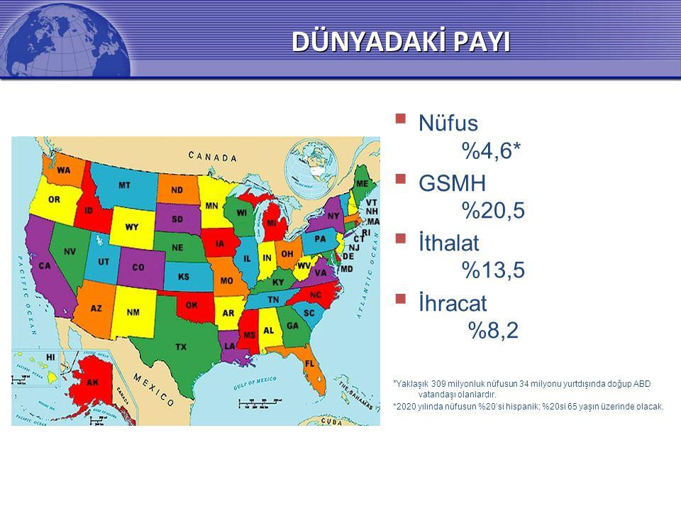 DÜNYADAKİ PAYI Nüfus %4,6* GSMH %20,5 İthalat %13,5 İhracat %8,2