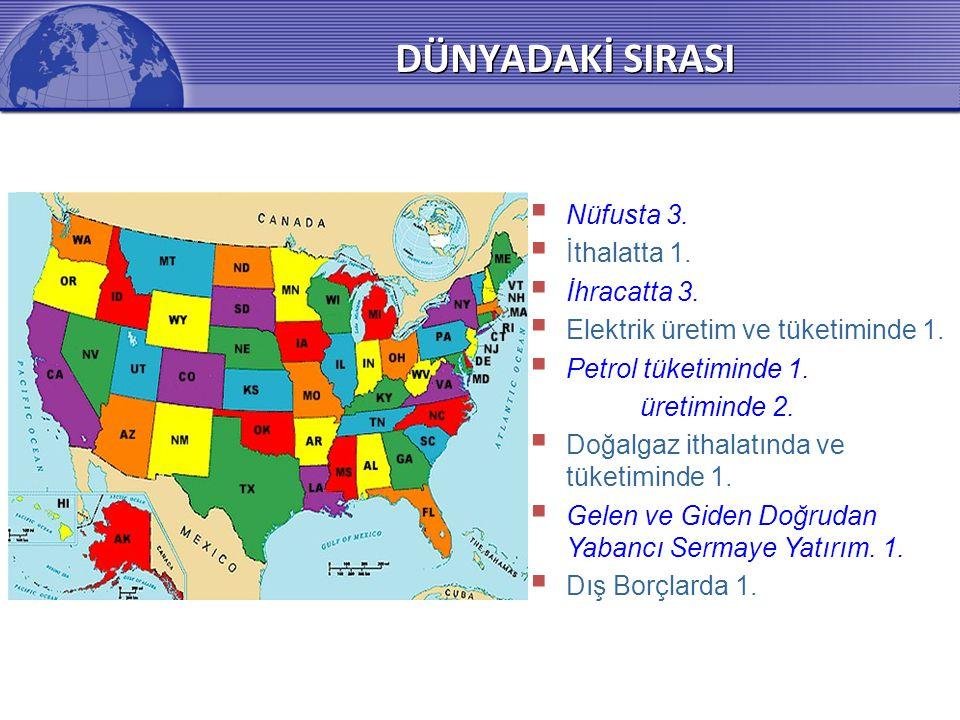 DÜNYADAKİ SIRASI Nüfusta 3. İthalatta 1. İhracatta 3.