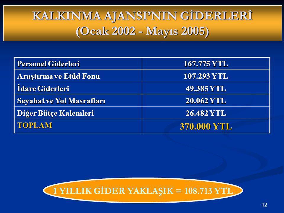 KALKINMA AJANSI'NIN GİDERLERİ (Ocak 2002 - Mayıs 2005)