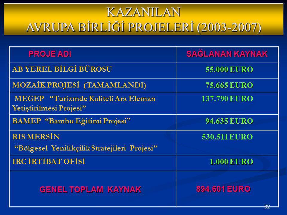 KAZANILAN AVRUPA BİRLİĞİ PROJELERİ (2003-2007)