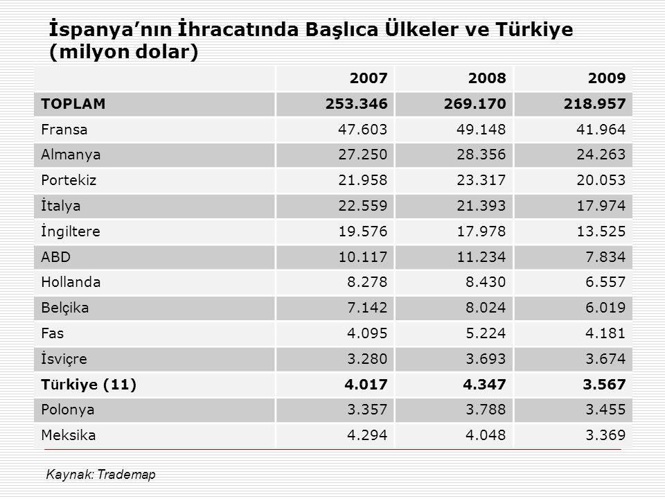 İspanya'nın İhracatında Başlıca Ülkeler ve Türkiye (milyon dolar)