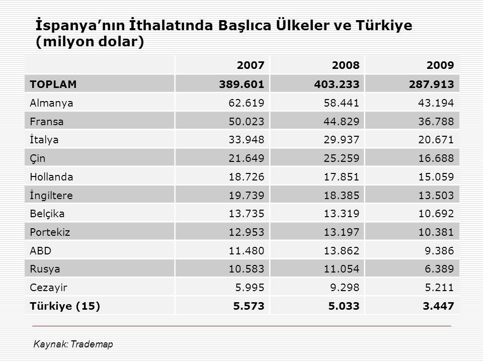 İspanya'nın İthalatında Başlıca Ülkeler ve Türkiye (milyon dolar)