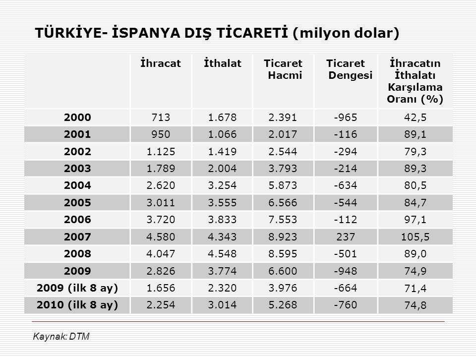 TÜRKİYE- İSPANYA DIŞ TİCARETİ (milyon dolar)
