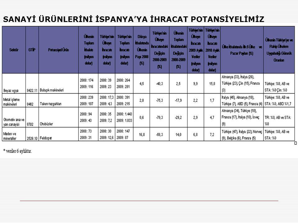 SANAYİ ÜRÜNLERİNİ İSPANYA'YA İHRACAT POTANSİYELİMİZ