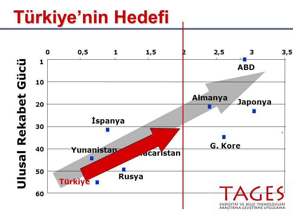 Türkiye'nin Hedefi Ulusal Rekabet Gücü ABD Almanya Japonya İspanya