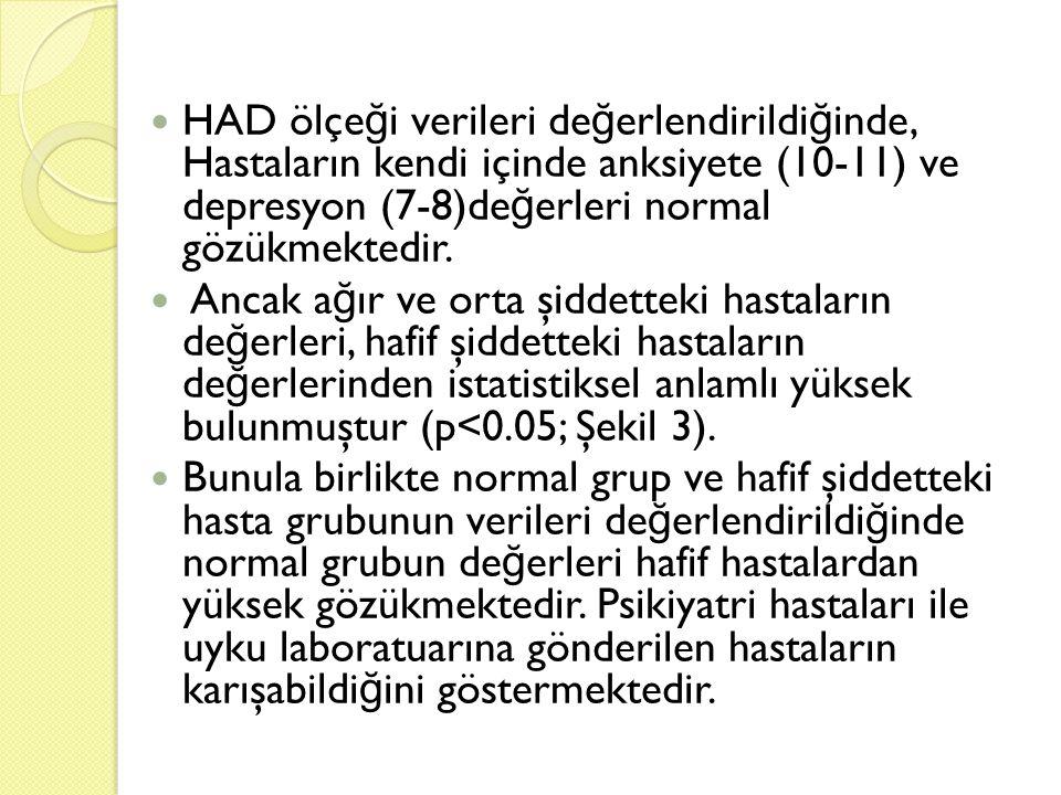 HAD ölçeği verileri değerlendirildiğinde, Hastaların kendi içinde anksiyete (10-11) ve depresyon (7-8)değerleri normal gözükmektedir.