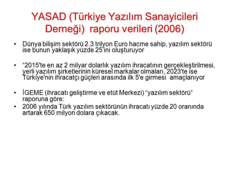 YASAD (Türkiye Yazılım Sanayicileri Derneği) raporu verileri (2006)