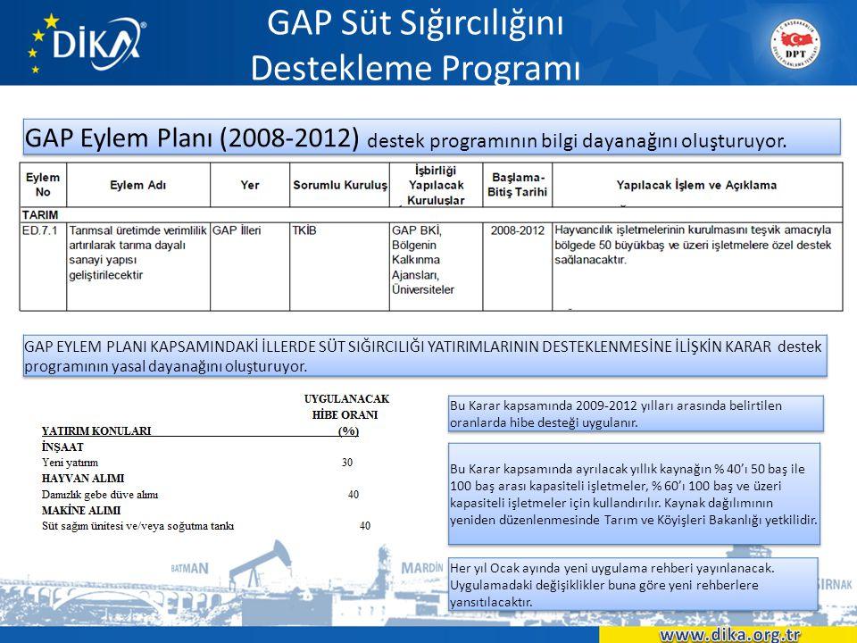 GAP Süt Sığırcılığını Destekleme Programı