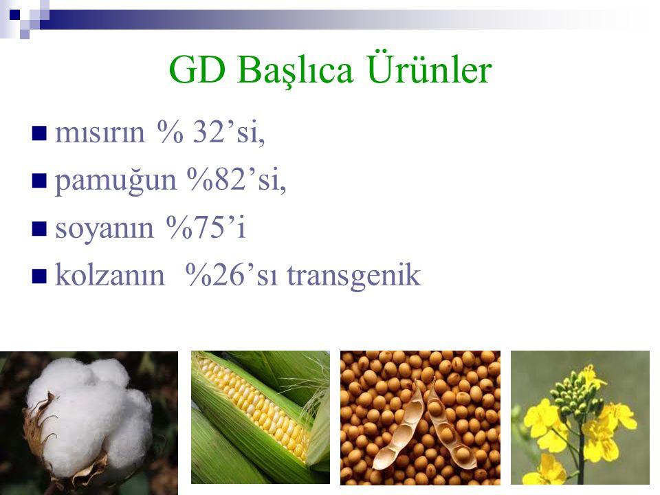 GD Başlıca Ürünler mısırın % 32'si, pamuğun %82'si, soyanın %75'i