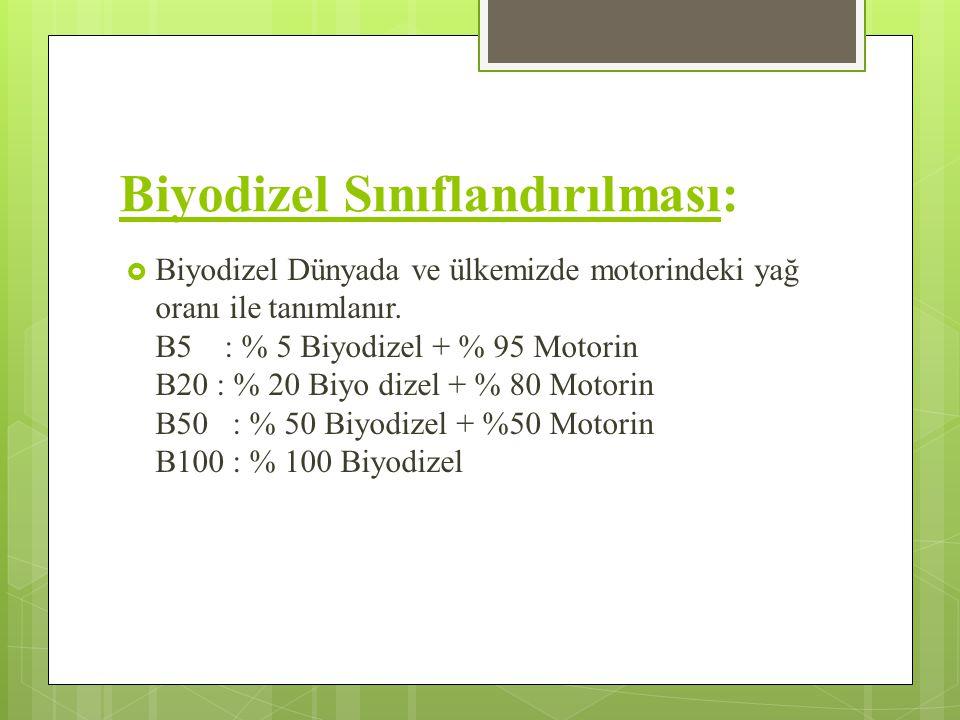 Biyodizel Sınıflandırılması: