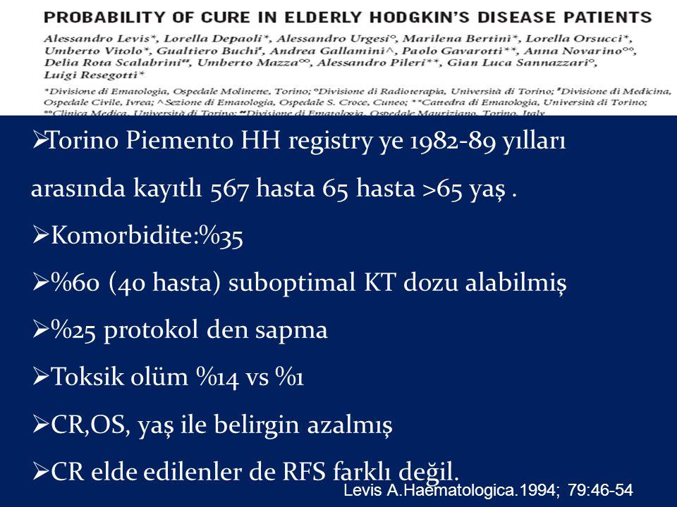 %60 (40 hasta) suboptimal KT dozu alabilmiş %25 protokol den sapma