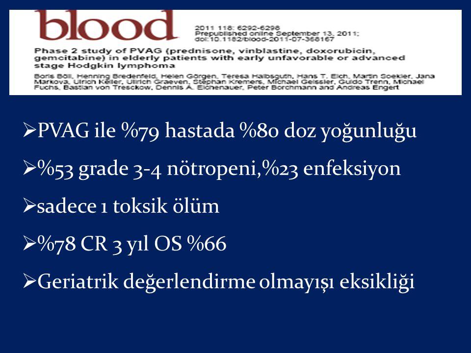 PVAG ile %79 hastada %80 doz yoğunluğu