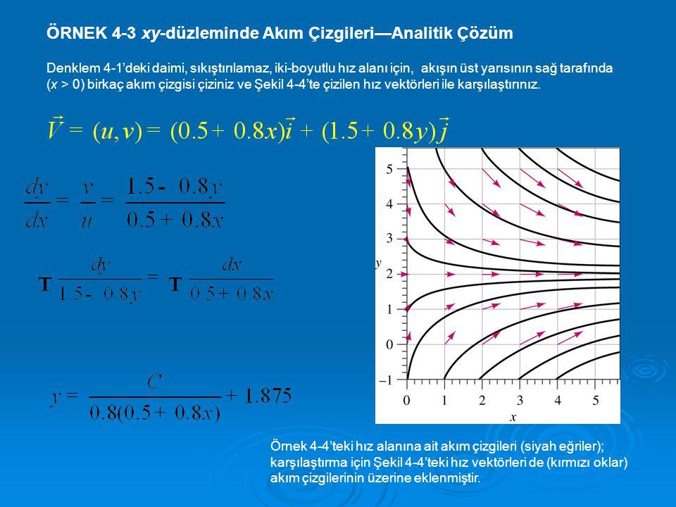 ÖRNEK 4-3 xy-düzleminde Akım Çizgileri—Analitik Çözüm