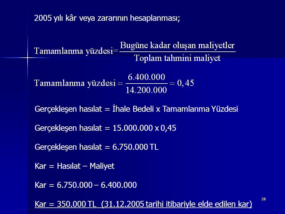 2005 yılı kâr veya zararının hesaplanması;