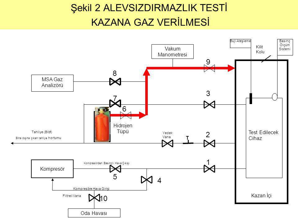 Şekil 2 ALEVSIZDIRMAZLIK TESTİ KAZANA GAZ VERİLMESİ