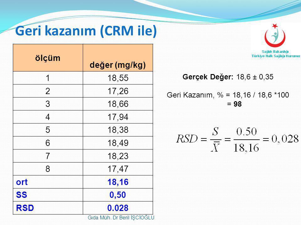 Geri kazanım (CRM ile) ölçüm değer (mg/kg) 1 18,55 2 17,26 3 18,66 4