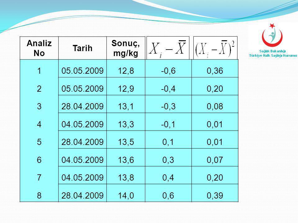 Analiz No Tarih. Sonuç, mg/kg. 1. 05.05.2009. 12,8. -0,6. 0,36. 2. 12,9. -0,4. 0,20. 3.