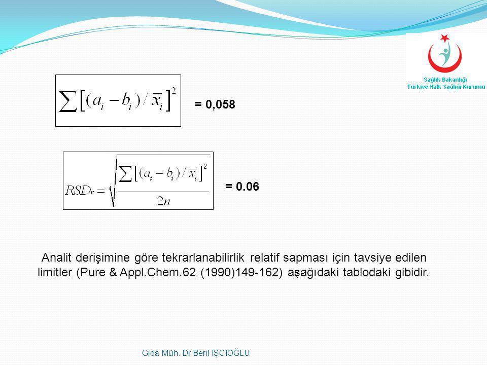 = 0,058 = 0.06. Analit derişimine göre tekrarlanabilirlik relatif sapması için tavsiye edilen.