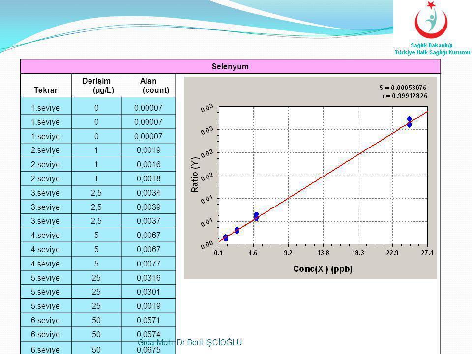Selenyum Tekrar. Derişim (µg/L) Alan (count) 1.seviye. 0,00007. 2.seviye. 1. 0,0019. 0,0016.