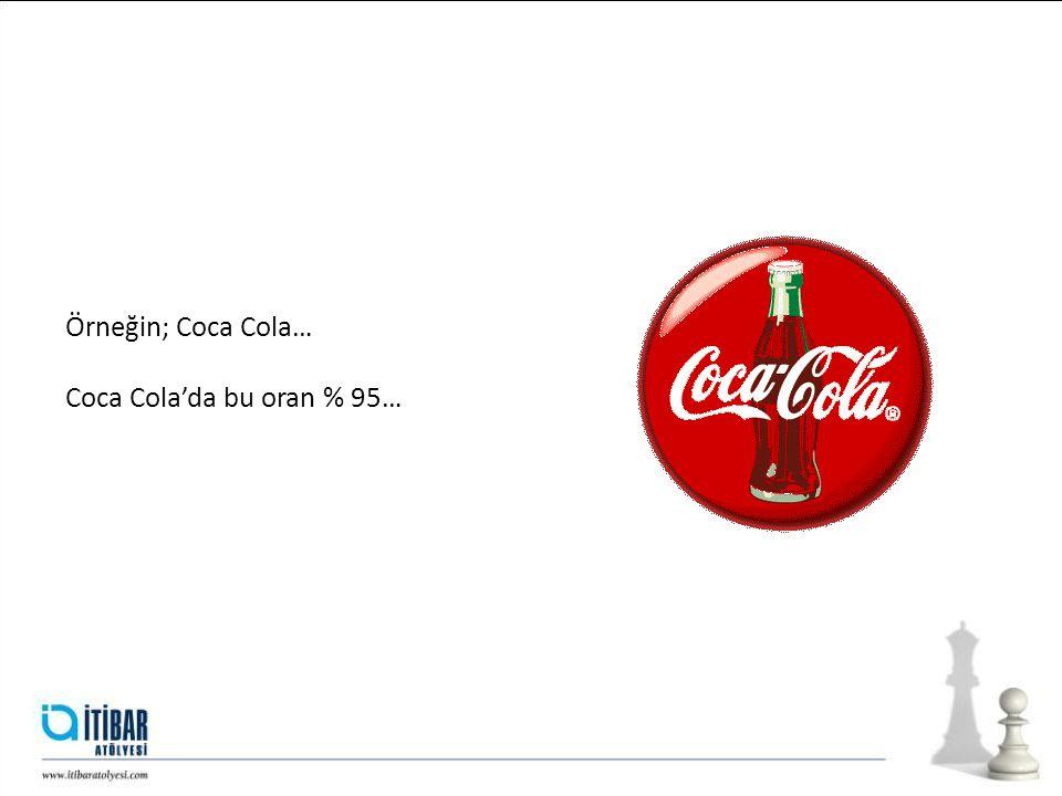 Örneğin; Coca Cola… Coca Cola'da bu oran % 95…