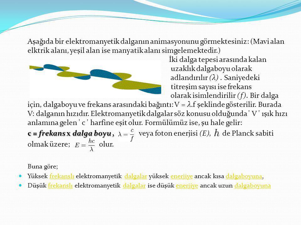 Aşağıda bir elektromanyetik dalganın animasyonunu görmektesiniz: (Mavi alan elktrik alanı, yeşil alan ise manyatik alanı simgelemektedir.) İki dalga tepesi arasında kalan uzaklık dalgaboyu olarak adlandırılır (λ) . Saniyedeki titreşim sayısı ise frekans olarak isimlendirilir (f). Bir dalga için, dalgaboyu ve frekans arasındaki bağıntı: V = λ.f şeklinde gösterilir. Burada V: dalganın hızıdır. Elektromanyetik dalgalar söz konusu olduğunda V ışık hızı anlamına gelen c harfine eşit olur. Formülümüz ise, şu hale gelir: