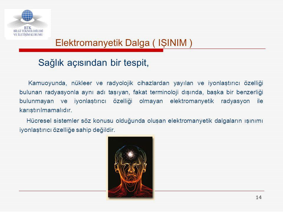 Elektromanyetik Dalga ( IŞINIM )