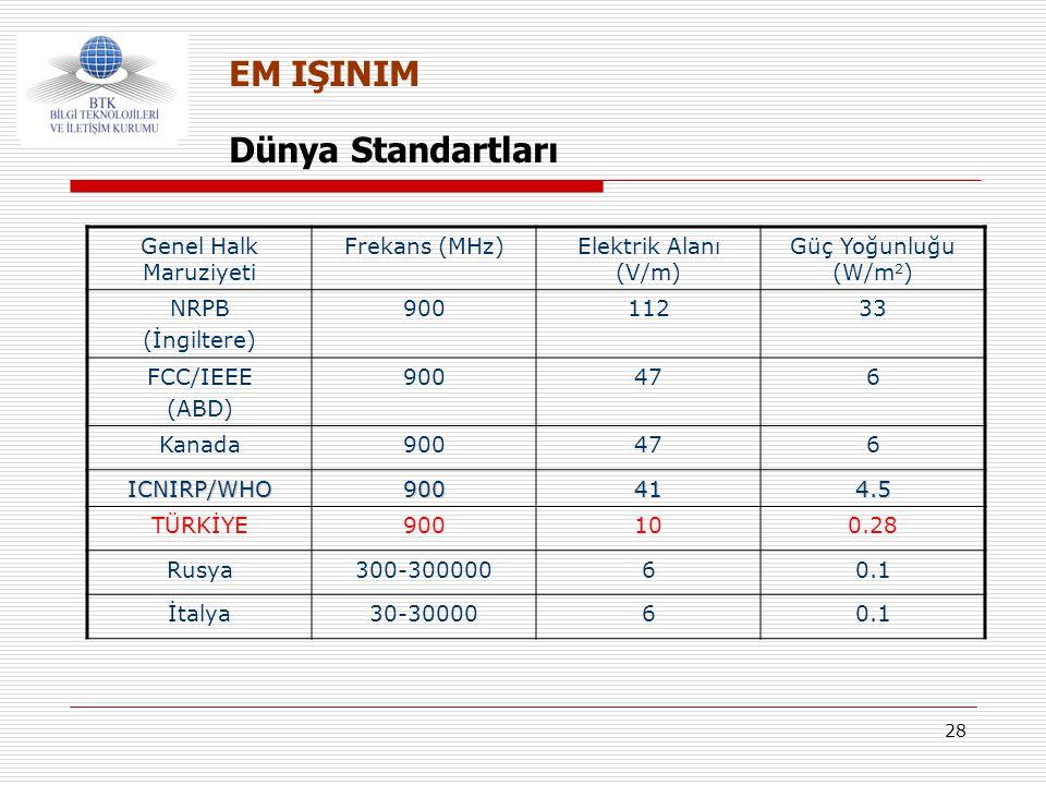 EM IŞINIM Dünya Standartları Genel Halk Maruziyeti Frekans (MHz)