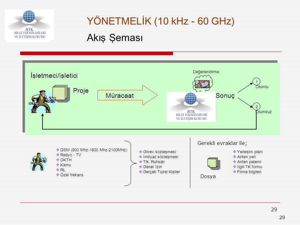 YÖNETMELİK (10 kHz - 60 GHz) Akış Şeması İşletmeci/işletici Proje