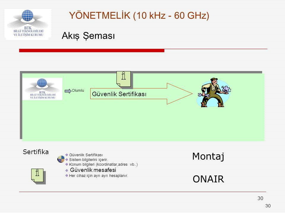 YÖNETMELİK (10 kHz - 60 GHz) Akış Şeması Montaj ONAIR