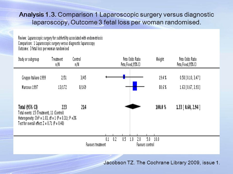 Analysis 1.3. Comparison 1 Laparoscopic surgery versus diagnostic laparoscopy, Outcome 3 fetal loss per woman randomised.