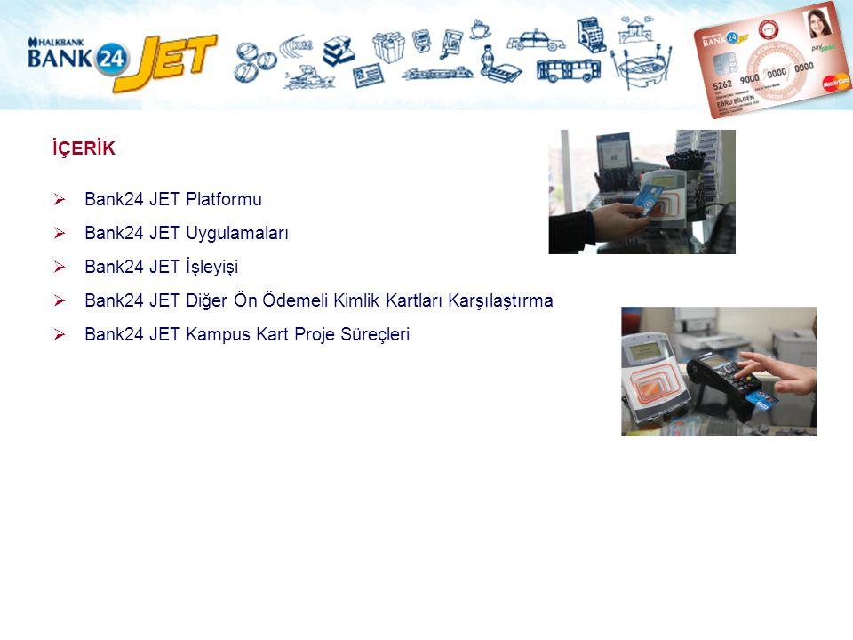 İÇERİK Bank24 JET Platformu Bank24 JET Uygulamaları