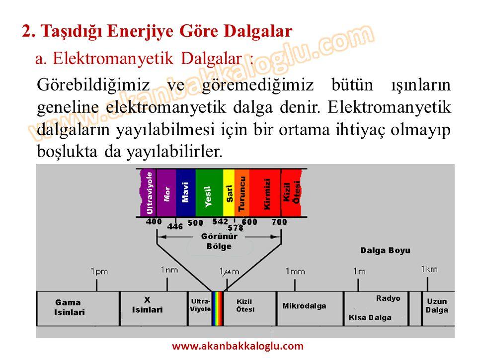 2. Taşıdığı Enerjiye Göre Dalgalar a. Elektromanyetik Dalgalar :