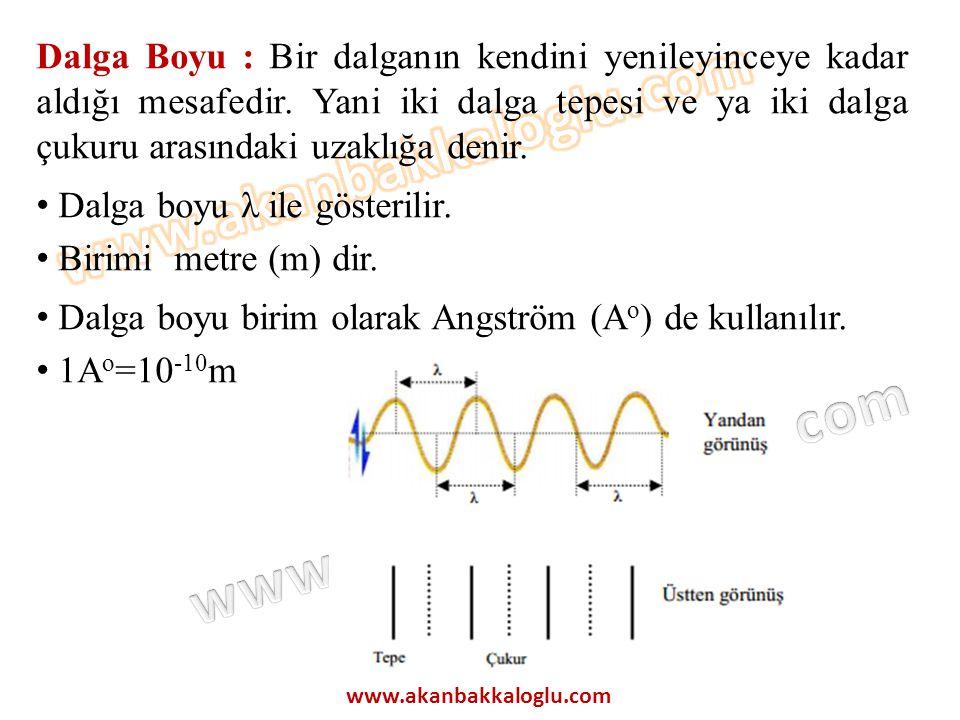 Dalga boyu λ ile gösterilir. Birimi metre (m) dir.