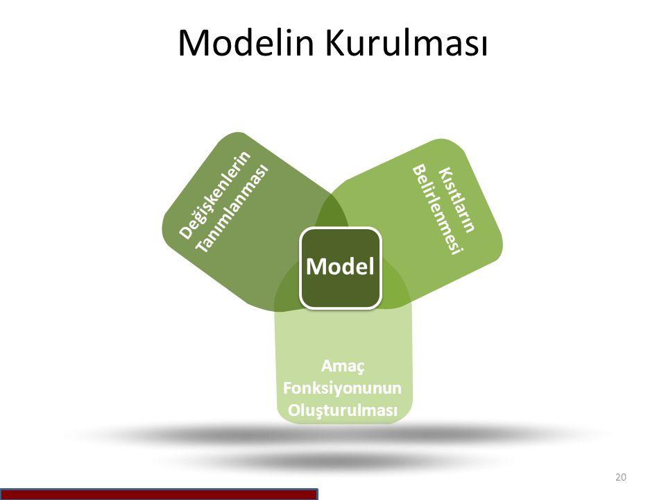 Modelin Kurulması Model Değişkenlerin Tanımlanması