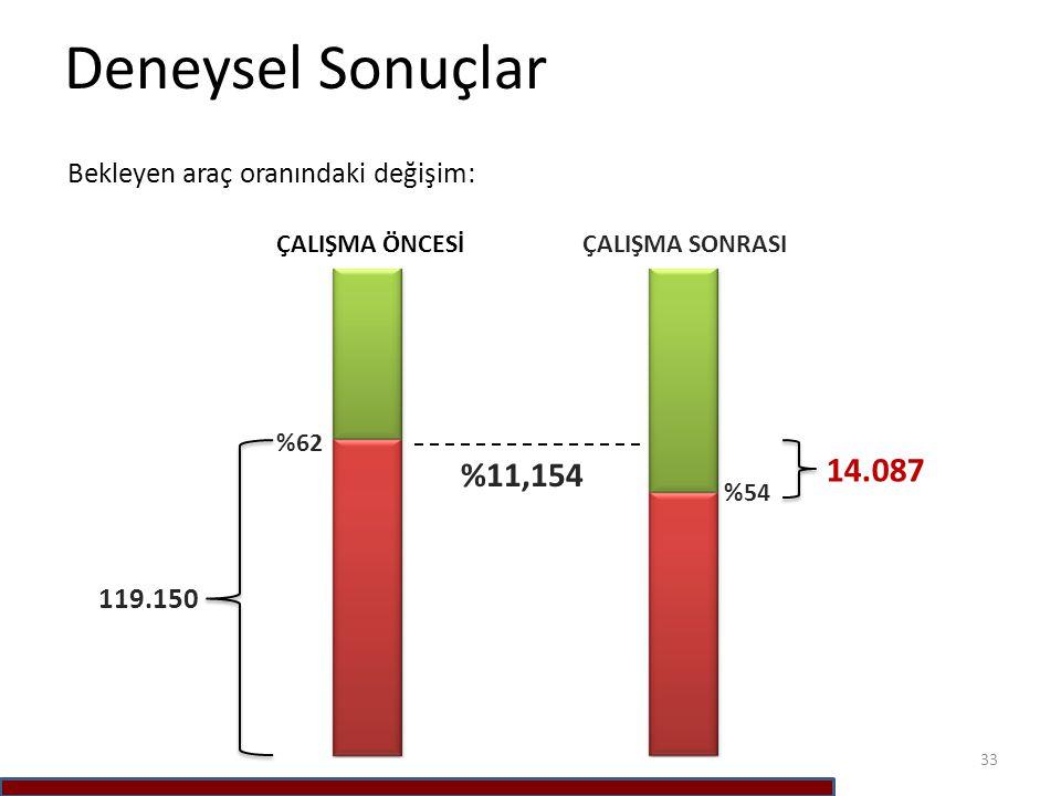 Deneysel Sonuçlar 14.087 %11,154 Bekleyen araç oranındaki değişim: