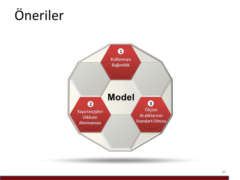 Öneriler Model 1 2 3 Kullanıcıya Bağımlılık