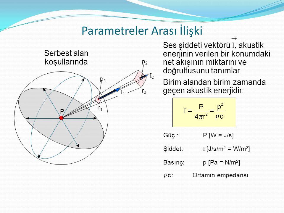 Parametreler Arası İlişki