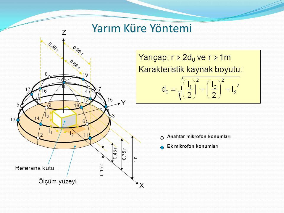 Yarım Küre Yöntemi Yarıçap: r ³ 2d0 ve r ³ 1m