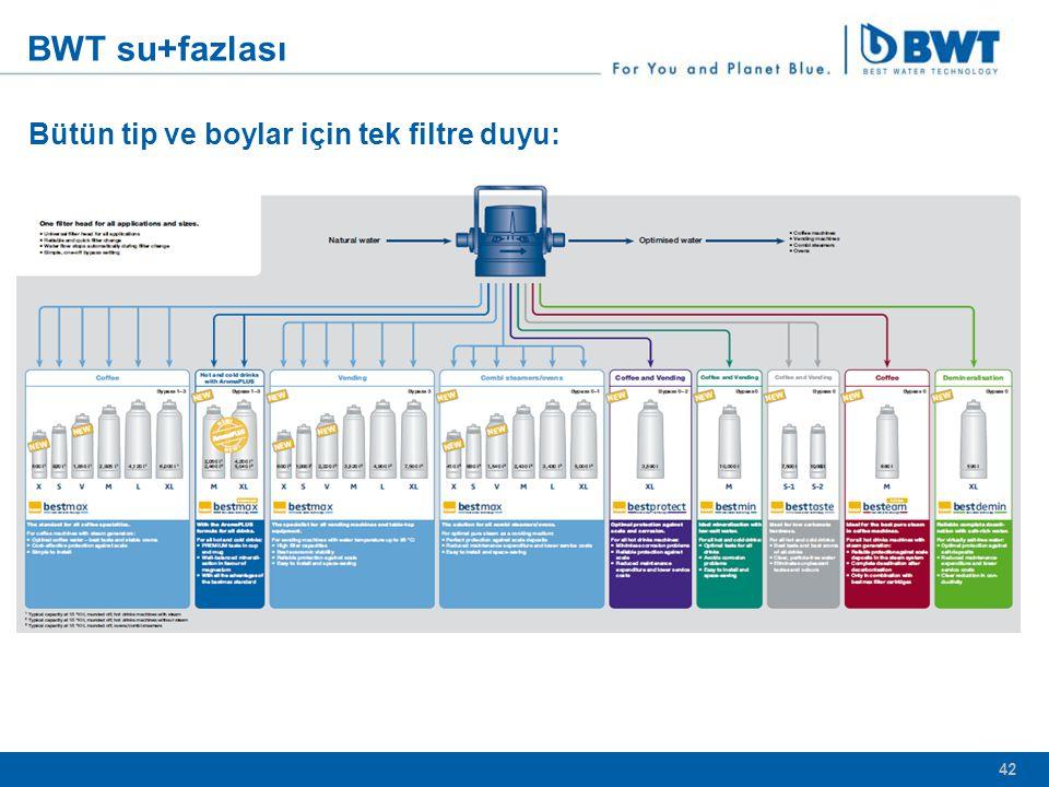 BWT su+fazlası Bütün tip ve boylar için tek filtre duyu: