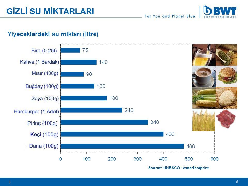 GİZLİ SU MİKTARLARI Yiyeceklerdeki su miktarı (litre) 6