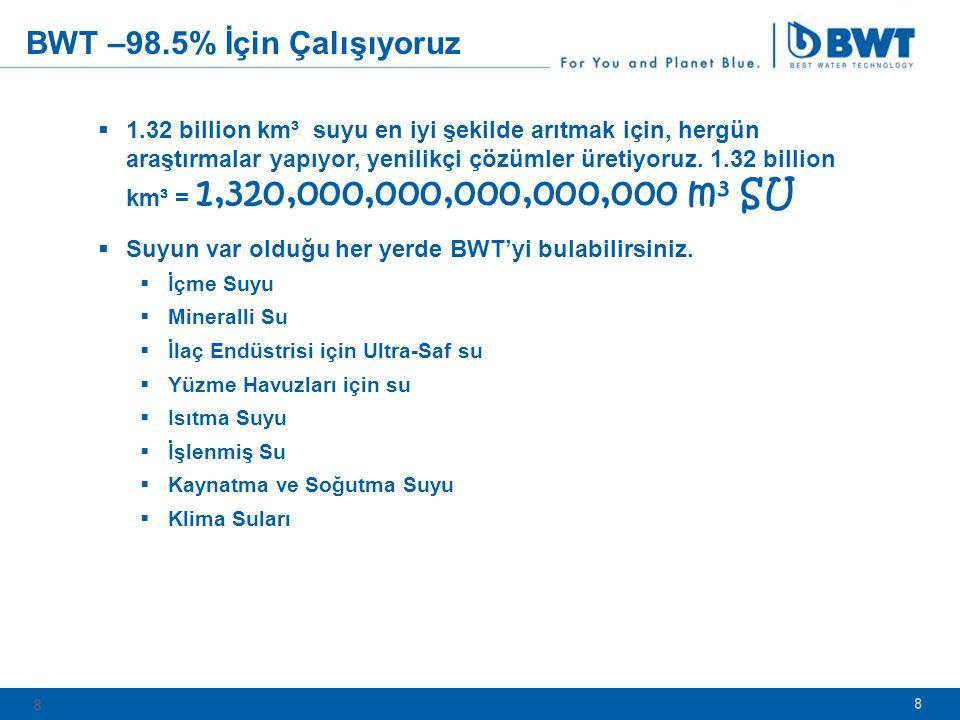 BWT –98.5% İçin Çalışıyoruz