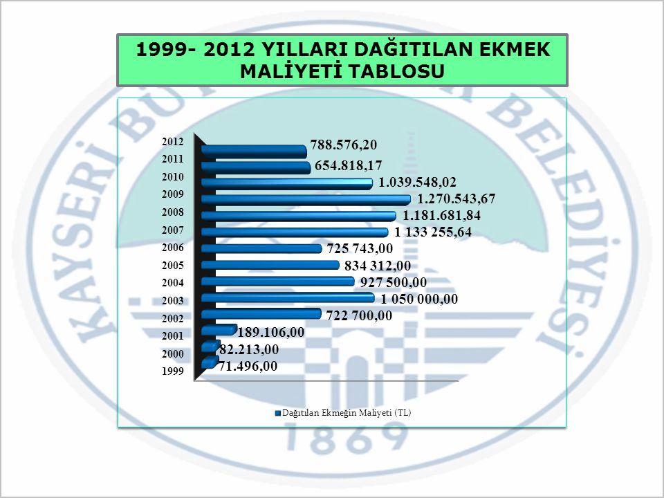 1999- 2012 YILLARI DAĞITILAN EKMEK MALİYETİ TABLOSU