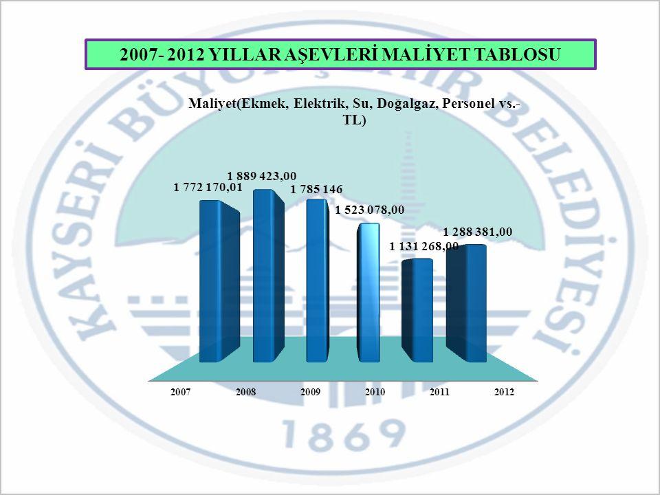 2007- 2012 YILLAR AŞEVLERİ MALİYET TABLOSU