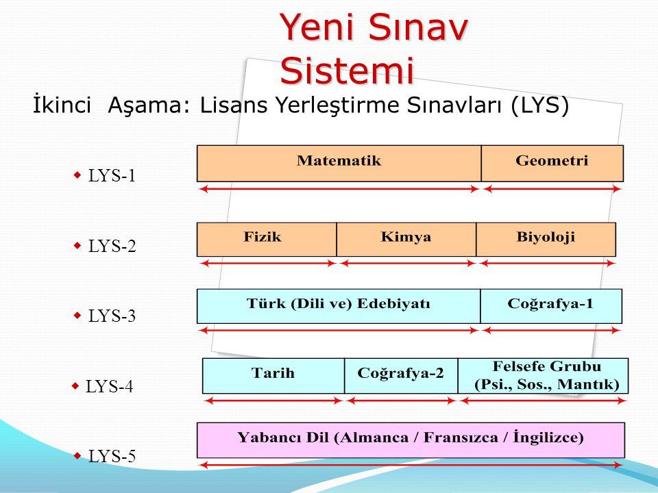 Yeni Sınav Sistemi İkinci Aşama: Lisans Yerleştirme Sınavları (LYS)