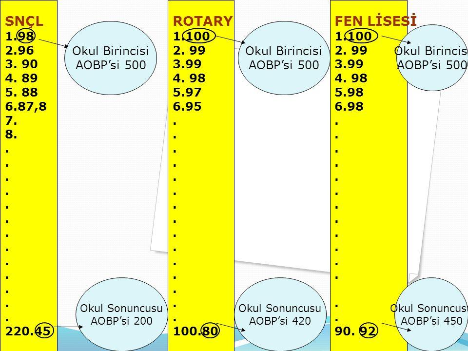 SNÇL 1.98. 2.96. 3. 90. 4. 89. 5. 88. 6.87,8. 7. 8. . 220.45. ROTARY. 1.100. 2. 99. 3.99.