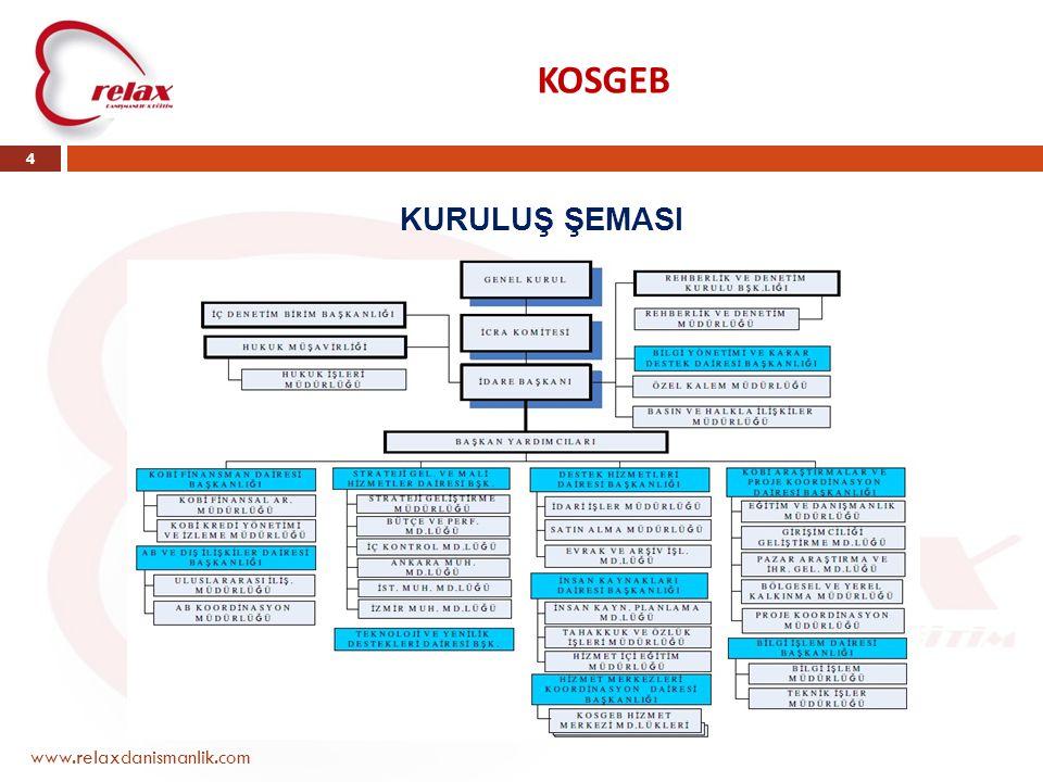 KOSGEB KURULUŞ ŞEMASI www.relaxdanismanlik.com