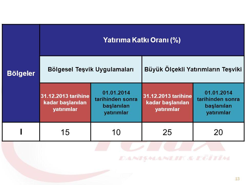 I 15 10 25 20 Bölgeler Yatırıma Katkı Oranı (%)